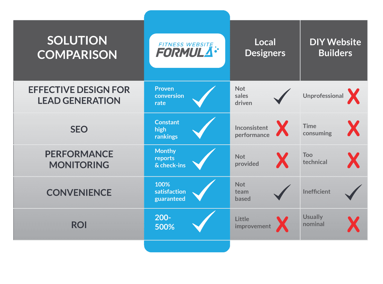 fitness-website-formula-table1-4