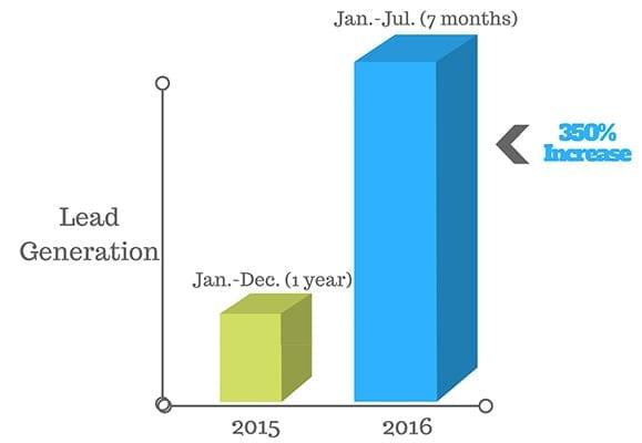 increase-lead-generation